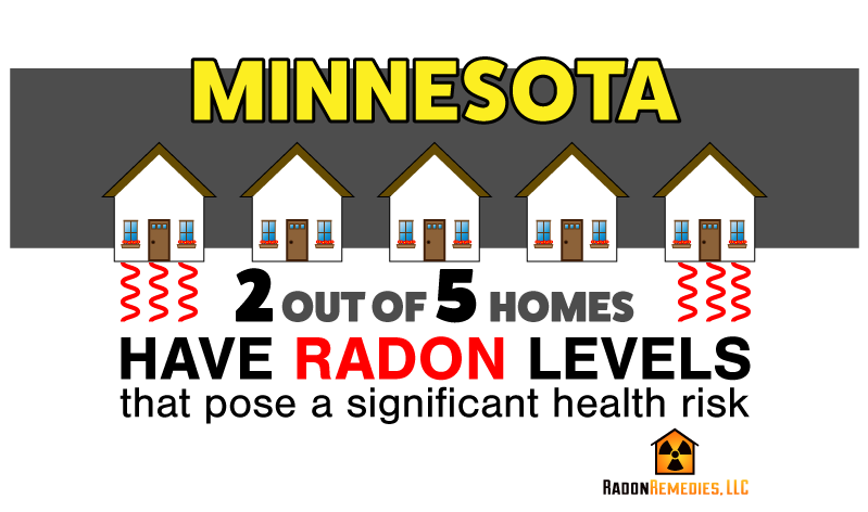 Minnesota Radon in Homes
