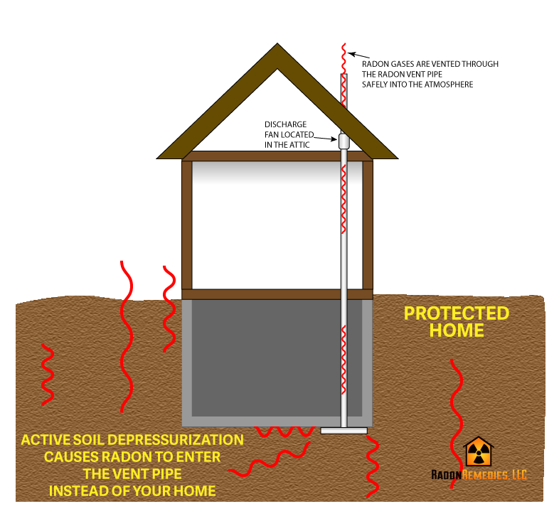 Radon removal through Active Soil Depressurization