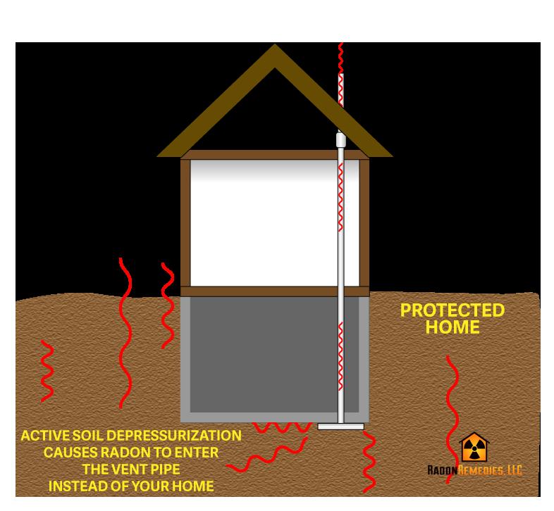 Radon Mitigation Systems Radon Remedies Of Fargo Nd