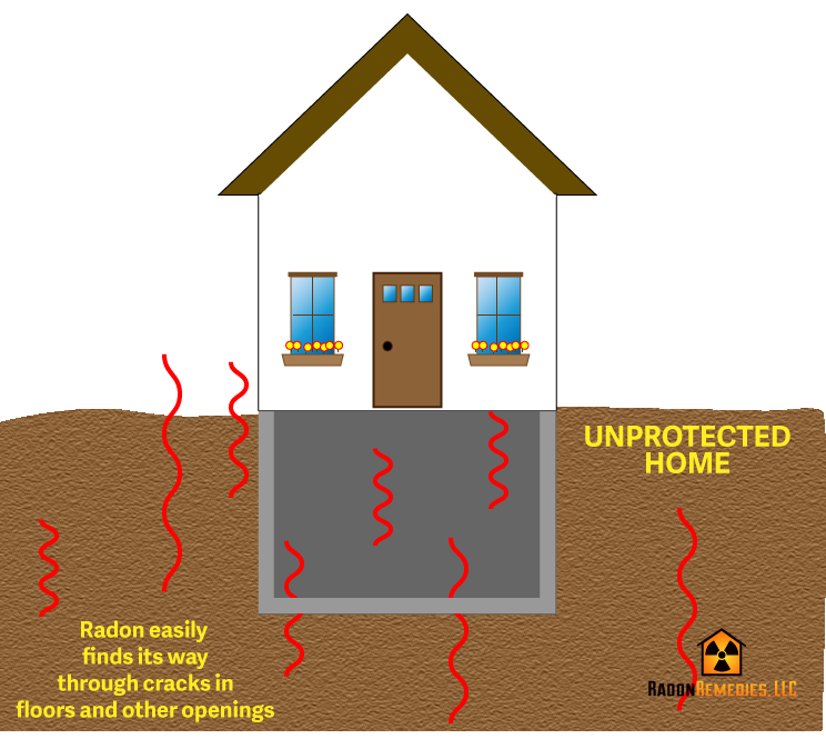 Radon entering home
