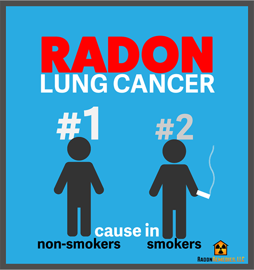 Radon is the #1 cause of lung cancer in non smokers